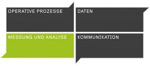 XMKTNG Vier Felder Matrix - Analyse