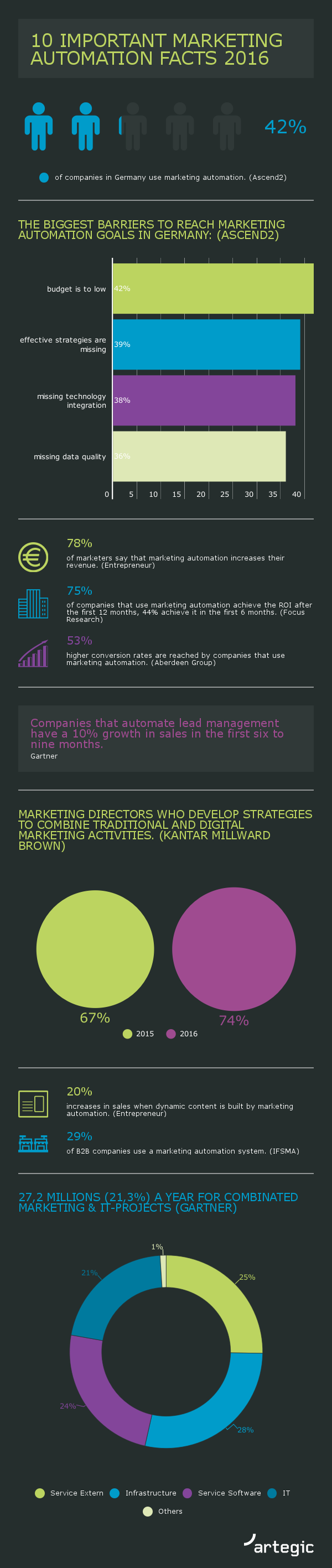 10 Important Marketing Automation Facts 2016