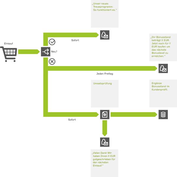 Beispiel: Gutscheine nach Warenkorbwert als Marketing Automation Strecke