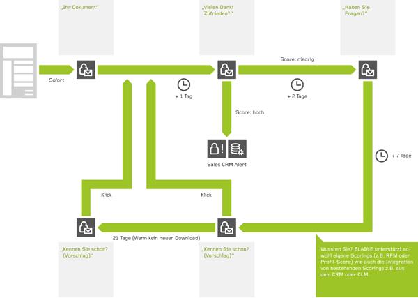 Beispiel: Lead Nurturing nach Download mit Marketing Automation