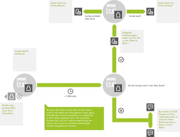 Umsetzungsbeispiel für eine Mailingstrecke mit Geofencing und Marketing Automation