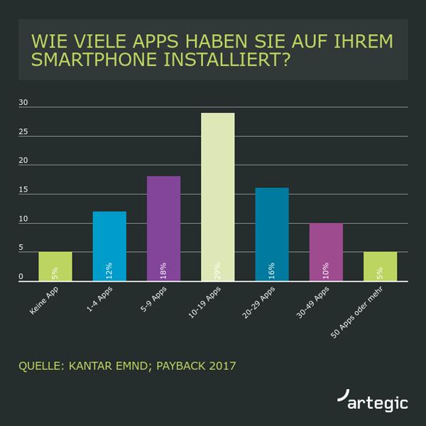 Installierte Apps auf dem Smartphone